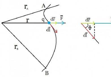 Cos'è l'energia potenziale? Formule ed esempi