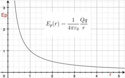 formula energia potenziale